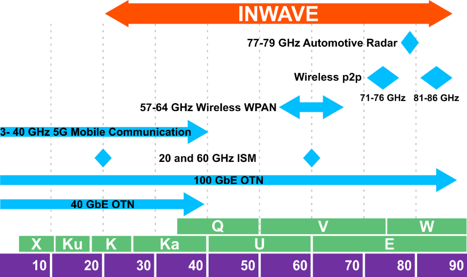 Figure 1: Frequency ragne of the INWAVE project